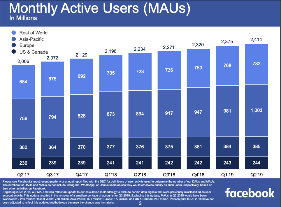 Graph displaying Facebook's monthly active users.