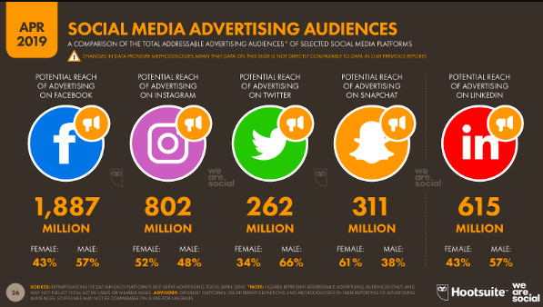 Infographic displaying the advertising audiences of social media.