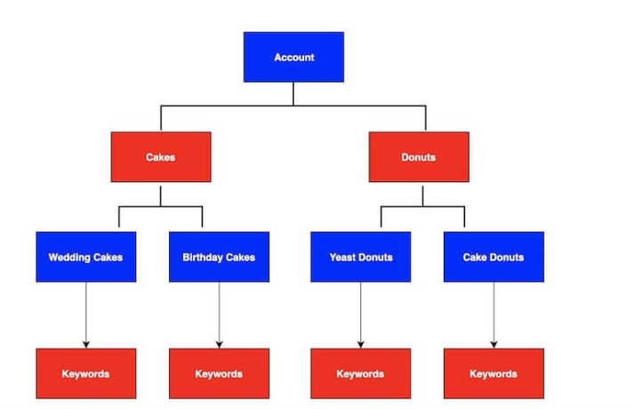 specific account structure example flow chart