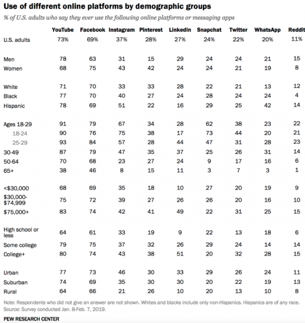 Use of different online platforms by different demographics chart