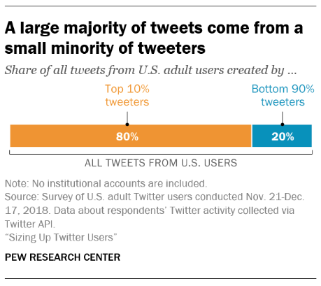 chart showing a large majority of tweets come from a small minority of tweeters