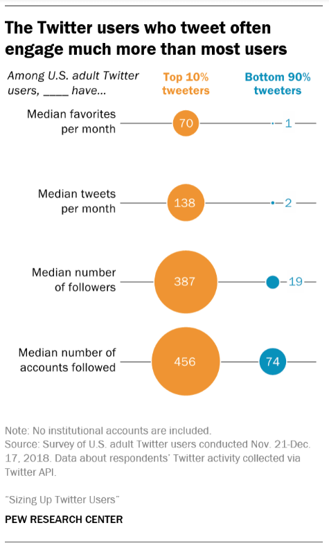 """chart showing """"The Twitter users who tweet often engage much more than most users"""""""