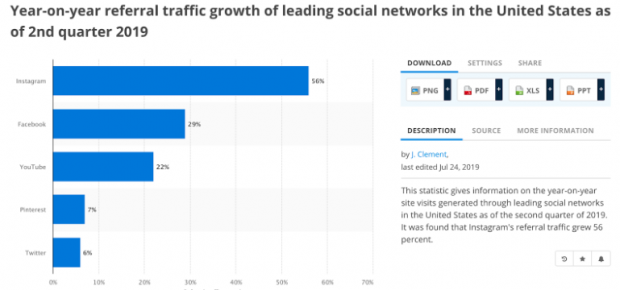 Year-on-year referral traffic growth of leading social networks in the U.S. at the end of Q2 2019