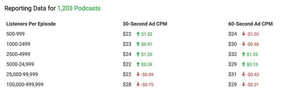 AdvertiseCast displays average cost per mille for podcast sponsorships.