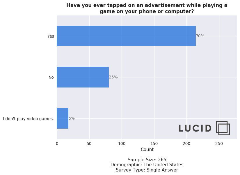 Mobile video game advertisement poll