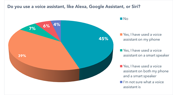 Do you use a voice assistant like Alexa, Google Assistant, and Siti