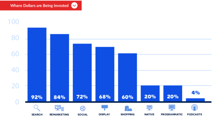 New Release! Paid Advertising Trends for Ecommerce Marketers