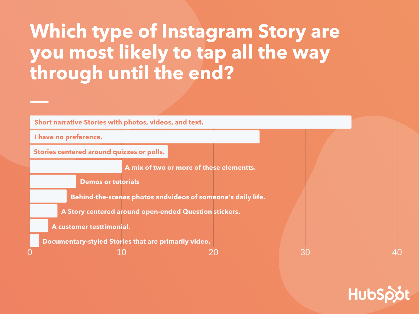 Which types of Instagram Stories do you tap all the way through?