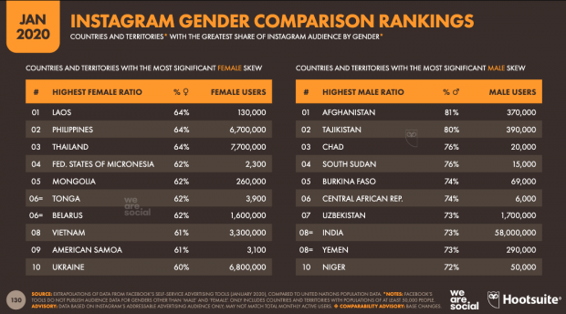 instagram demographics gender comparison by country