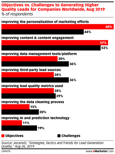 eMarketer chart: Objectives vs. Challenges to Generating Higher Quality Leads
