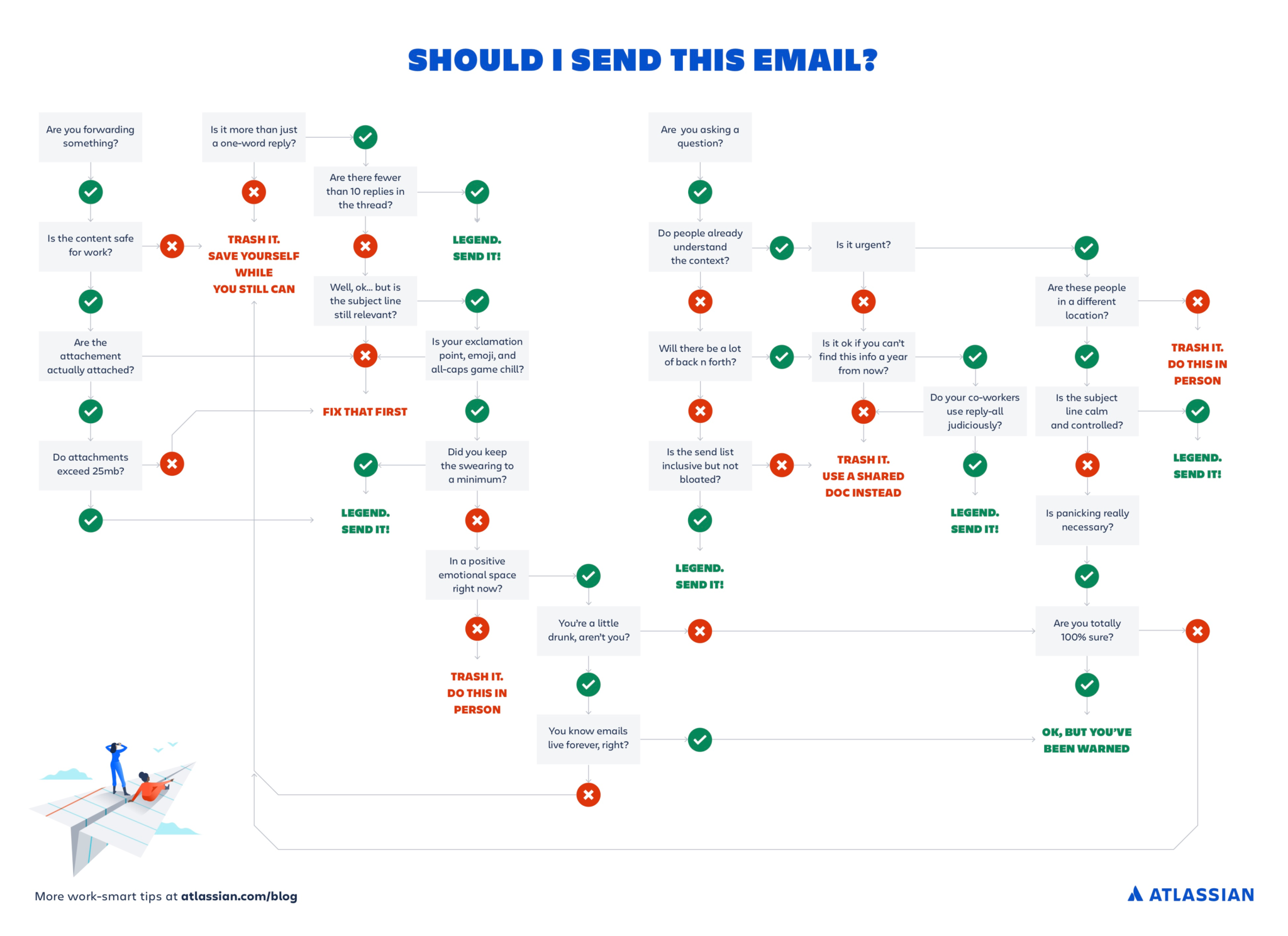 A flowchart to help you decide whether you really need to send that email