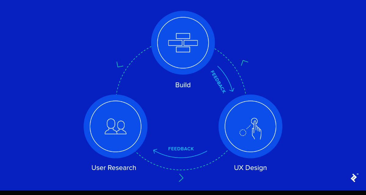 UX research methods and when to Use them