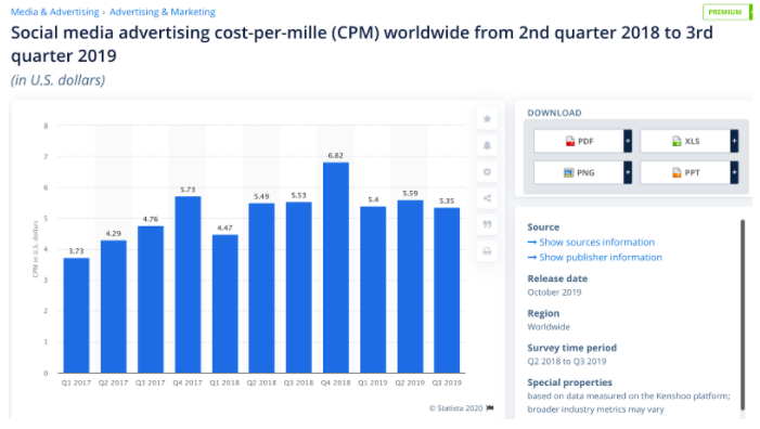 Chart: Social media advertising CPM worldwide from 2nd quarter 2018 to 3rd quarter 2019