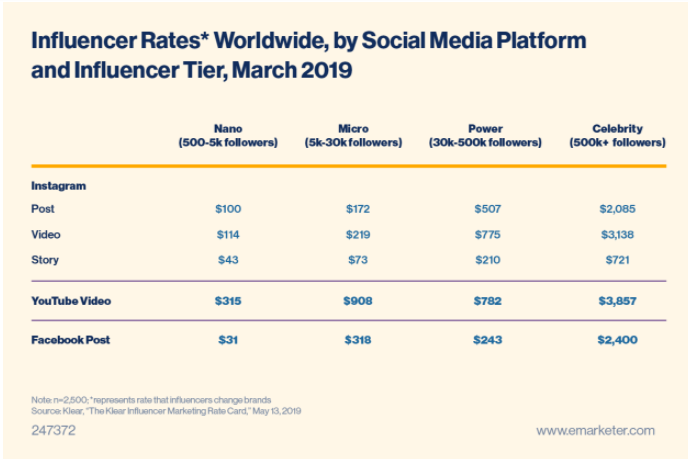Chart: Influencer rates worldwide by social platform and influencer tier, March 2019