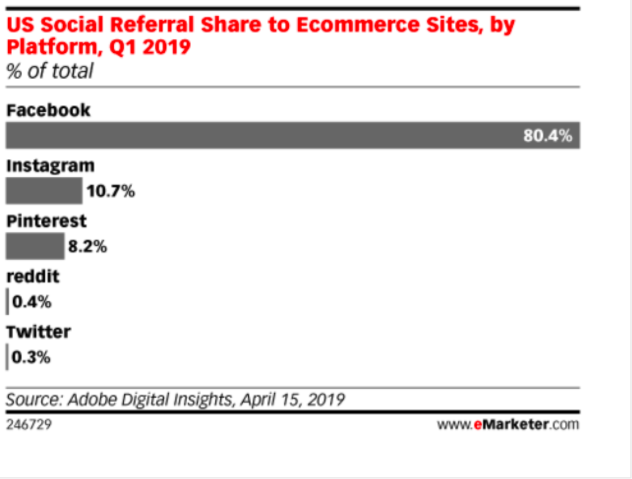 Chart: U.S. social referral share to e-commerce sites, by platform, Q1 2019