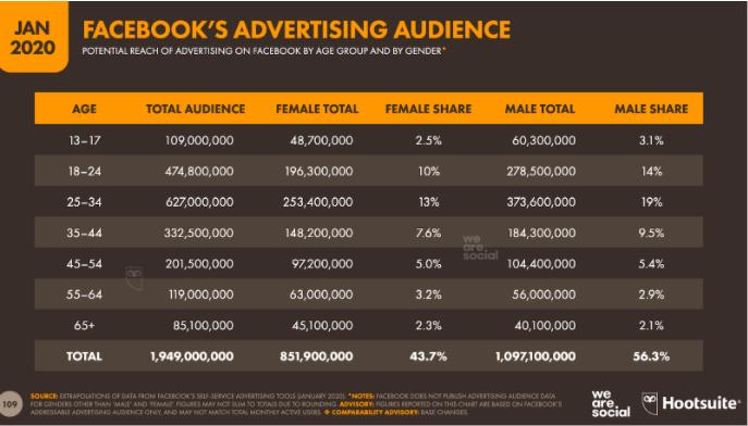 Chart: Facebook's advertising audience