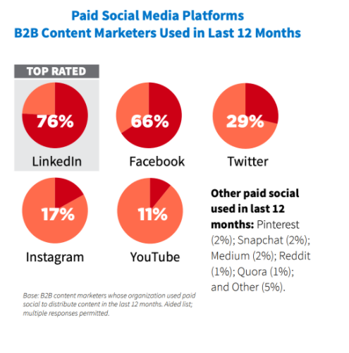 pie charts: Paid social media platforms B2B content marketers used in the last 12 months