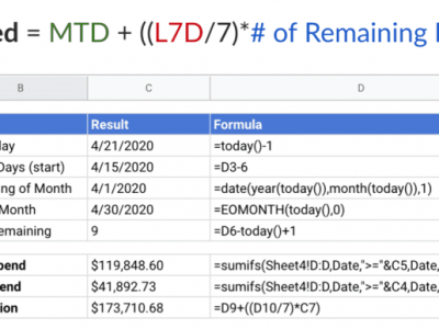 Simple forecast example in Google Sheets
