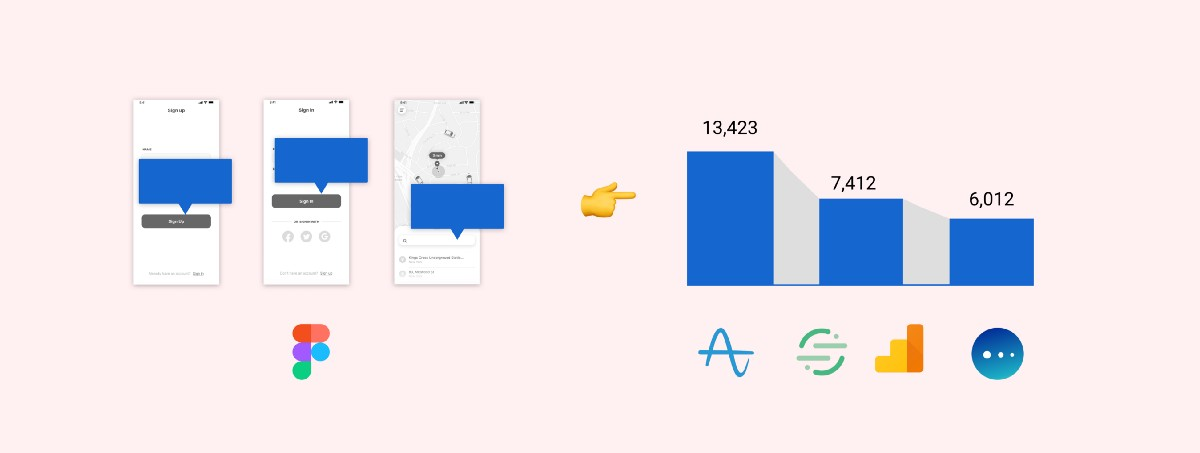 Design annotations that will make your team metrics focused