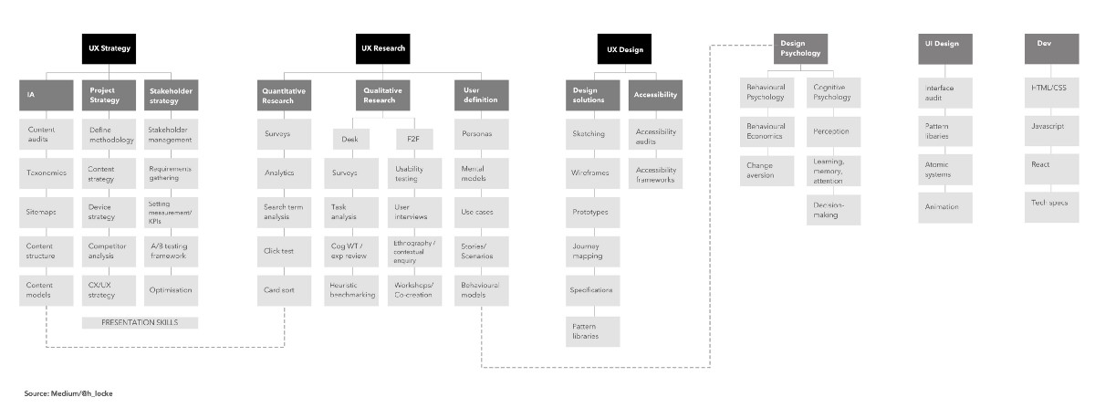 How anyone can develop a rounded UX skill set