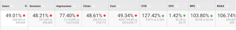 ROAS Google Analytics Cost Efficiency Metrics - E-Commerce Stats