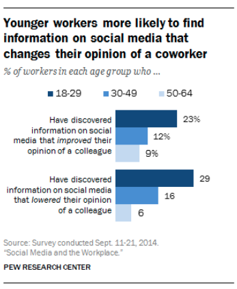 Chart showing younger workers more likely to find information on their co-workers on social media