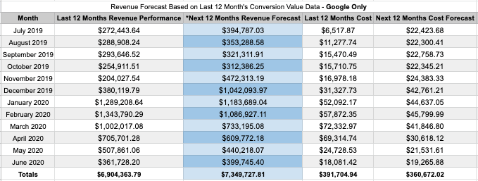revenue projections without adjustments to cpc, impression share, and other ppc metrics