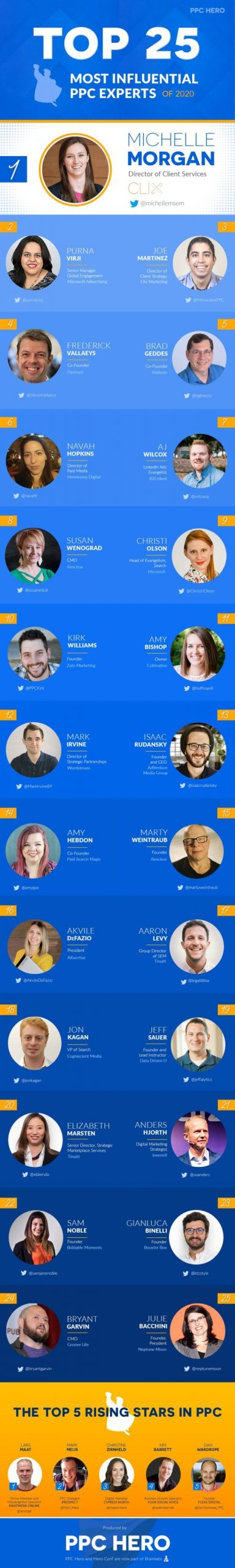 The Top 25 Most Influential PPC Experts of 2020