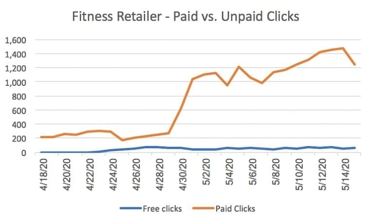 Unpaid Shopping Traffic - Early Results