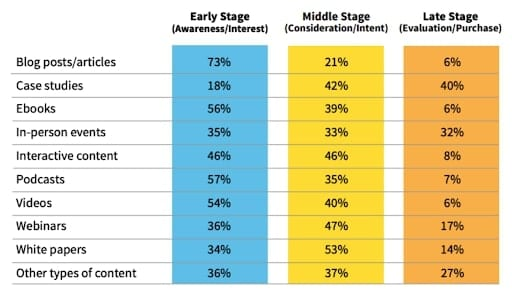 LinkedIn's stages of the buyer's journey and which types of content are best
