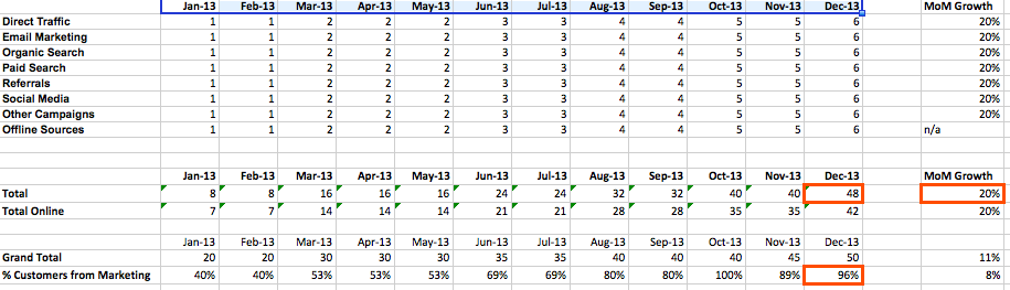 monthly marketing metrics template in excel that includes rows for direct traffic, email marketing, and other channels to calculate month over month growth