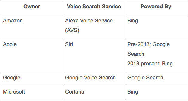 Pillars_of_Voice_Search-2.png