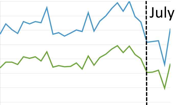 Ad Rate Drops at the Start of July - Don't Panic