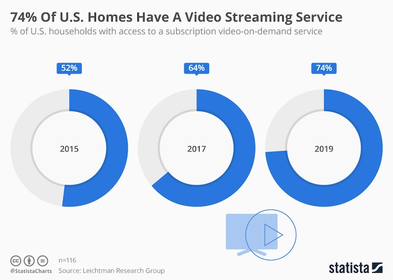 video streaming service growth in the us