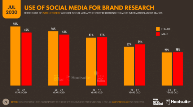 Use of social for brand research