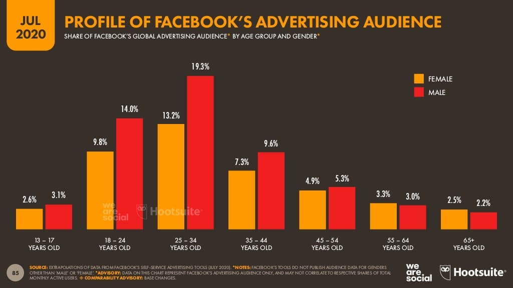 Hootsuite Digital 2020 Report Facebook advertising audience