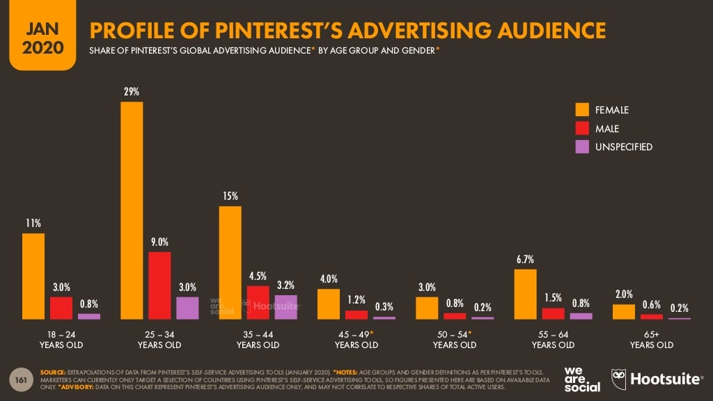 Hootsuite Digital 2020 Pinterest advertising audience