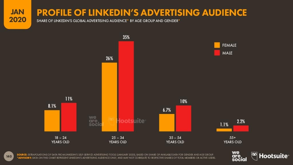 Hootsuite Digital 2020 Report LinkedIn advertising audience