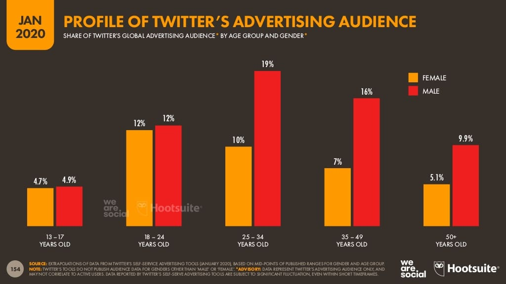 Hootsuite Digital 2020 Report Twitter advertising audience