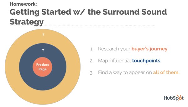 surround sound strategy hubspot getting started