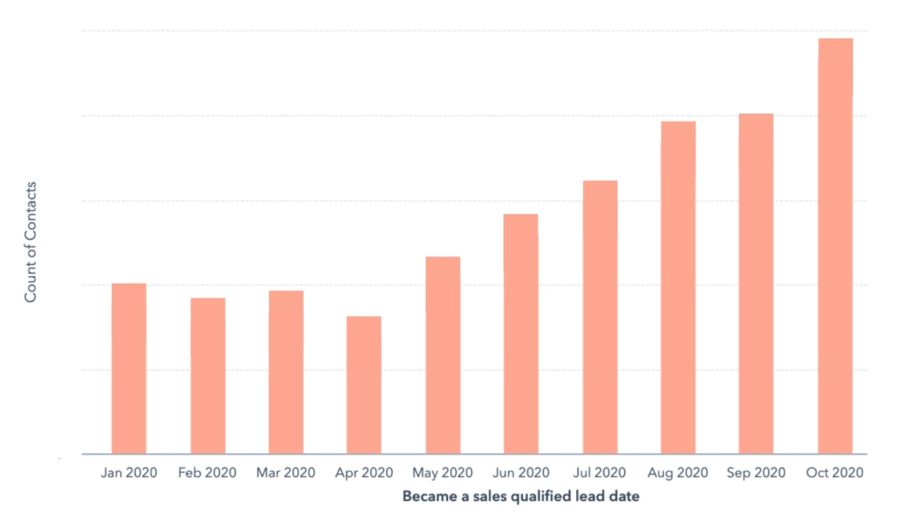 graph of sales qualified leads increasing oct 2020