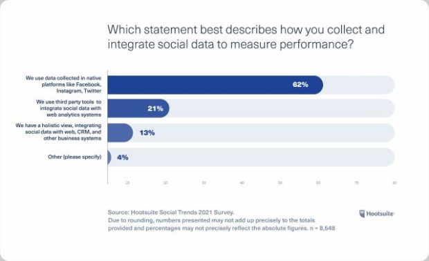 Chart: Which statement best describes how you collect and integrate social data to measure performance?