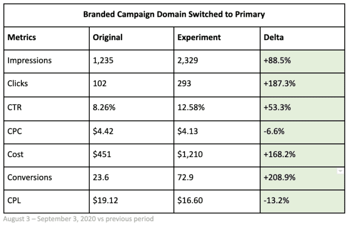 branded campaign domain switched to primary