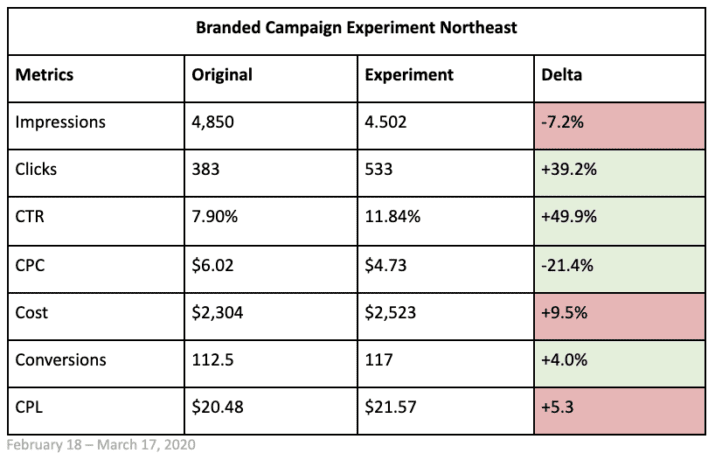 branded campaign experiment