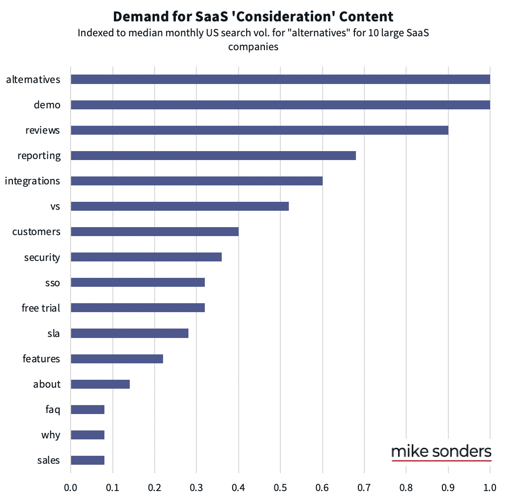 graph for demand for SaaS content