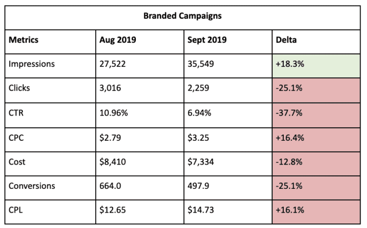 branded campaign results for test display url