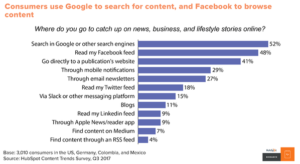 How Content Marketing Evolved in the Past Decade social media