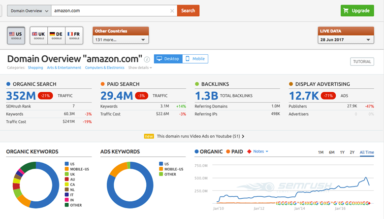 SEMRush paid search data overview