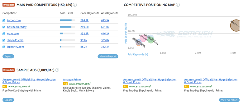 SEMRush paid search competitors and positioning