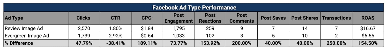 review ads test results on facebook